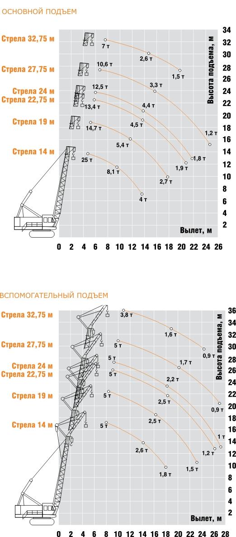 Простота обслуживания и управления делают гусеничный кран ДЭК-251 самым распространенным гусеничным краном в России и...